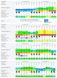 Windfinder forecast Lechstaustufe